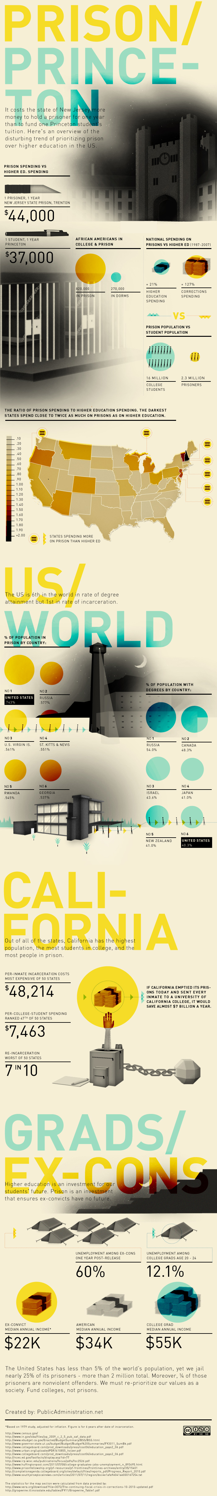 Infographics of The Week #15